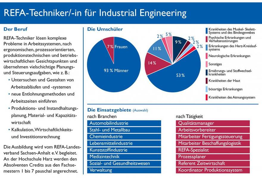 REFA-Techniker für Industrial Engineering